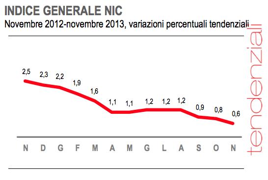 deflazione economia italiana