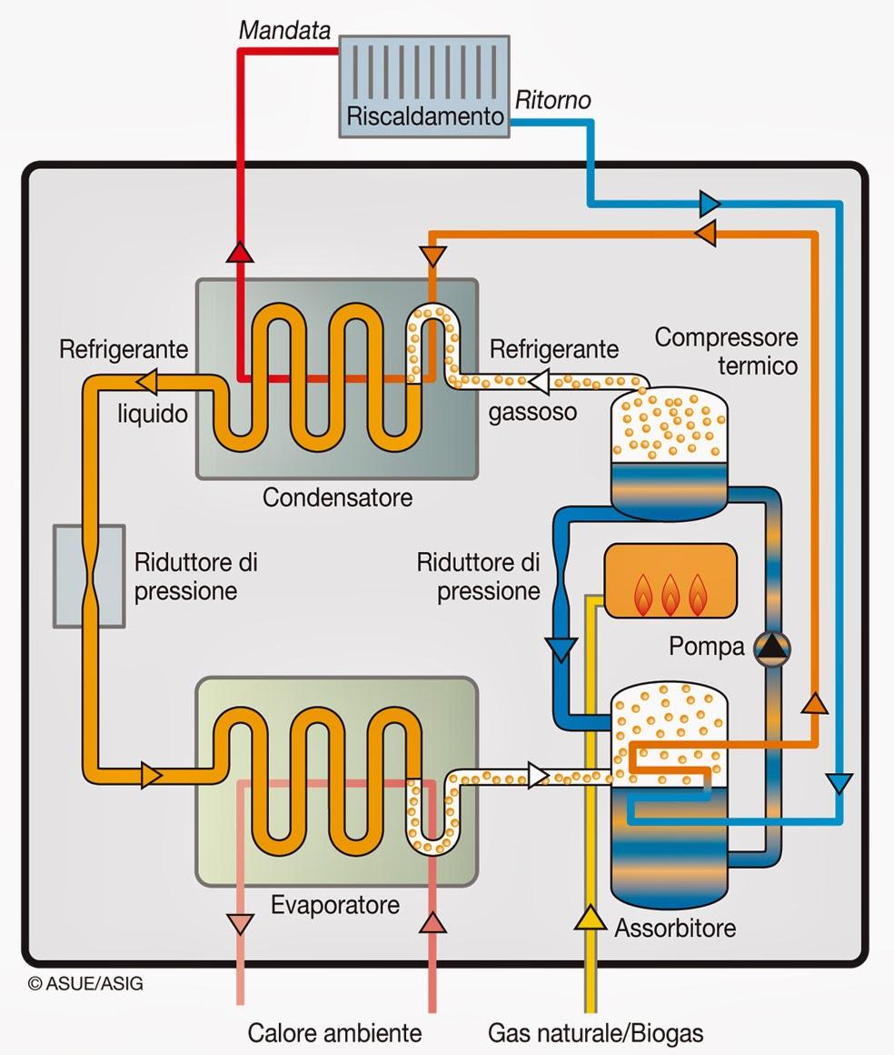 Risparmiare sul riscaldamento: pompa di calore