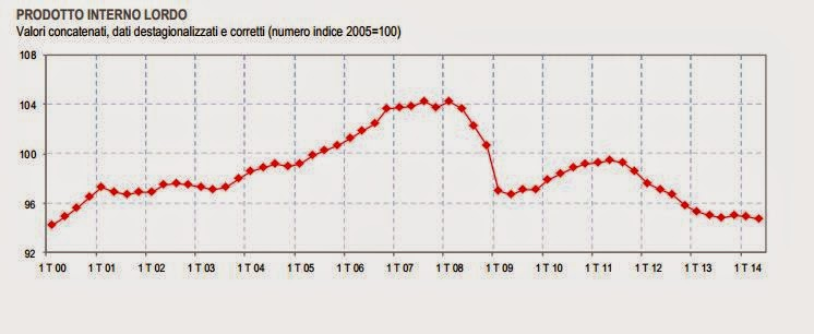 Recessione dell'economia Italiana ora è ufficiale