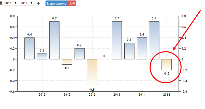 Economia Tedesca a Rischio Recessione