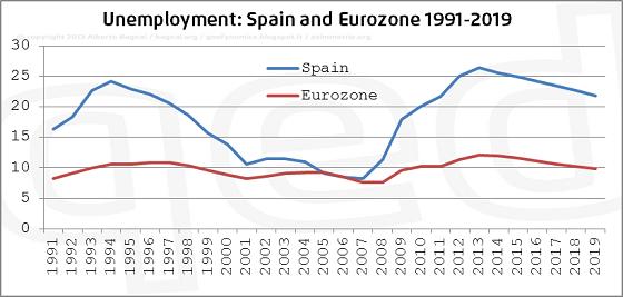 Disoccupazione in Spagna