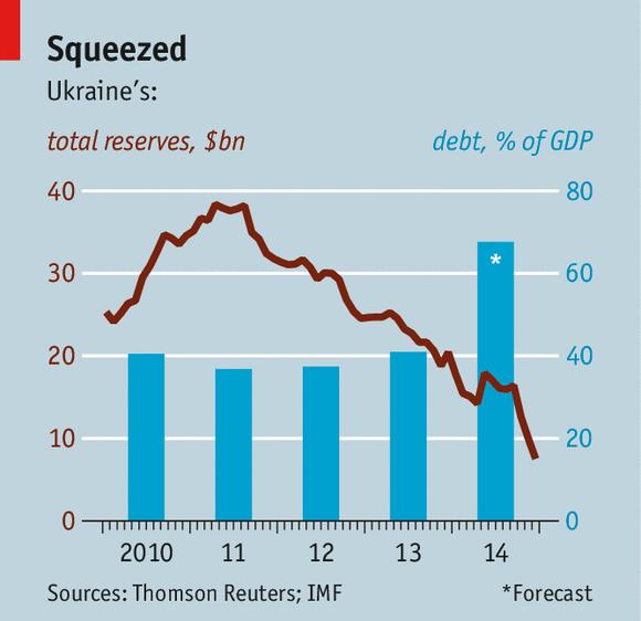 Economia in Ucraina a rischio Default