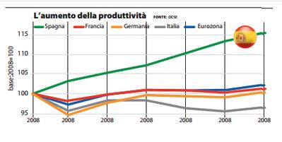 produttività in spagna
