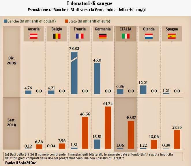esposizione di banche e stati verso la grecia prima della crisi e oggi