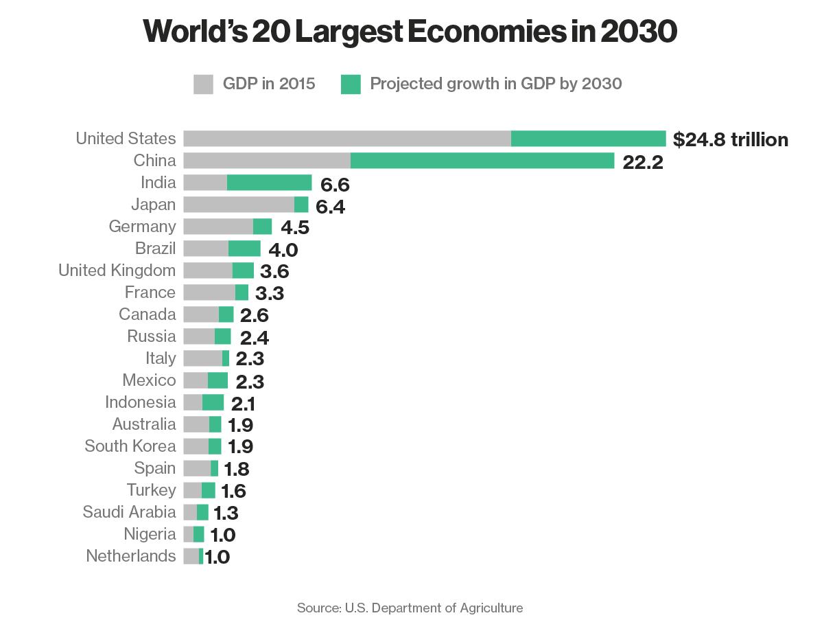 L'economia più grande del mondo nel 2030