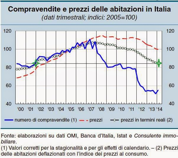 Compravendite e prezzi delle case in Italia