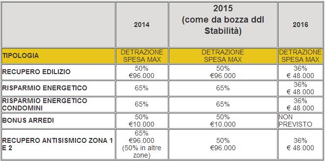 Bonus Fiscale Risparmio Energetico, Ristrutturazioni e Arredi