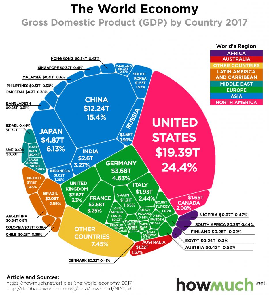 I 20 Paesi Più Ricchi del Mondo in Base al PIL: Classifica Aggiornata