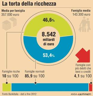I paesi più ricchi del mondo: Italia 9a