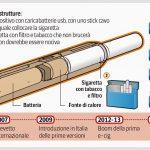 Sigaretta Elettronica Conviene? Costi, Salute, Differenza con Tabacco