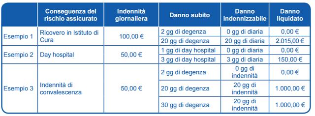 assicurazione sulla saluta di Poste Italiane