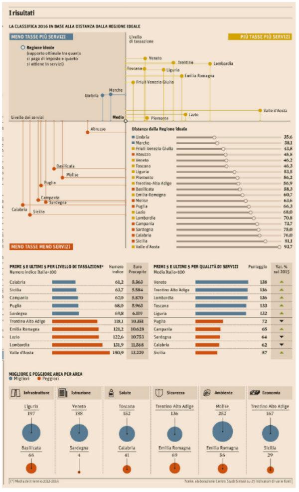 Dove si vive meglio in Italia per regione infografica