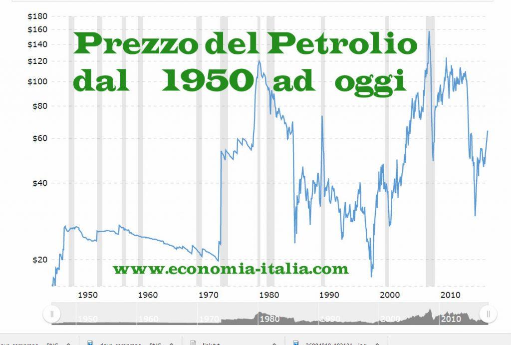 Prezzo del Petrolio oggi in tempo reale grafico aggiornato e previsioni