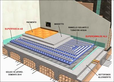 Riscaldamento a pavimento prezzi al metro quadro infissi - Prezzo al metro quadro di un immobile ...