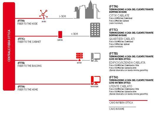 Fibra ottica migliore offerta e copertura tim fastweb infostrada tiscali economia italia - Spostamento cavi telecom dalla facciata di casa ...