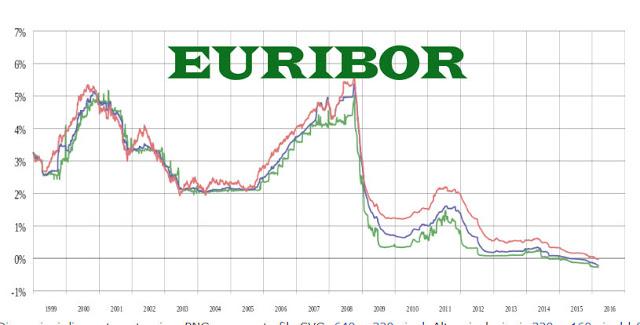 Euribor: cosa è, previsione a 1 mese, 3 mesi