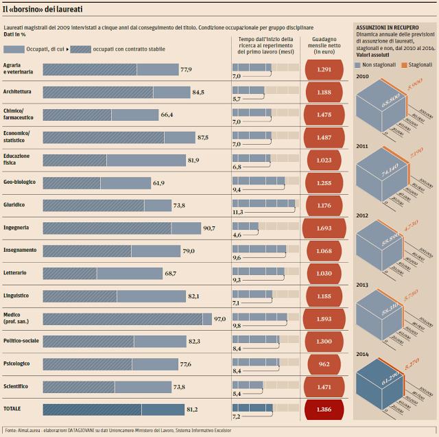 Lauree Migliori per Trovare Lavoro i Italia fino al 2022
