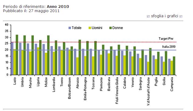 Laureati in Italia per regione