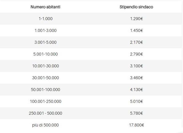 stipendio di un sindaco in italia