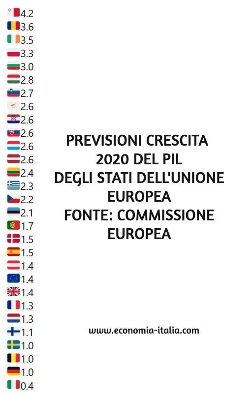 economia italia previsioni di crescita del pil