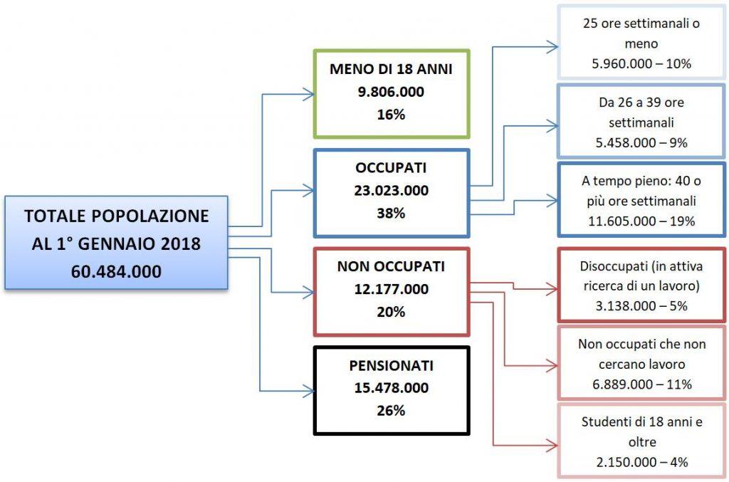 economia italiana: dati sul lavoro