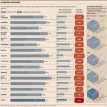 Lauree migliori per trovare lavoro in Italia 2018 - 2020