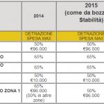 Ristrutturazione Casa Bonus Fiscale per Risparmio Energetico
