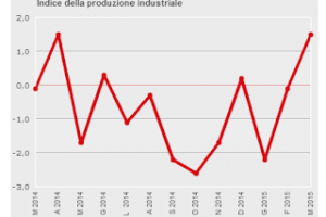 previsioni economia italiana
