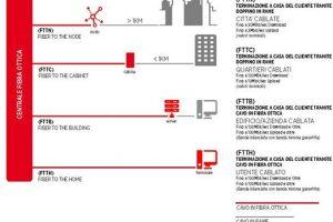 Fibra Ottica Migliore Offerta e Copertura: TIM, Fastweb, Infostrada, Tiscali