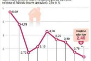 Mercato Immobiliare previsioni ecco cosa accade