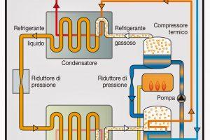 come risparmiare sul riscaldamento con le pompe di calore