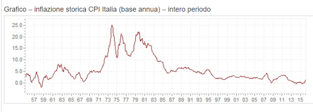 potere d'acquisto istat
