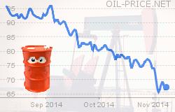 Prezzo del Petrolio oggi e previsioni per il prossimo futuro