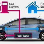 Auto elettrica o auto ibrida, quale conviene comprare?
