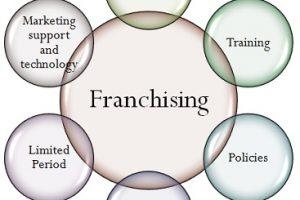 Franchising di successo 2018: quale attività aprire