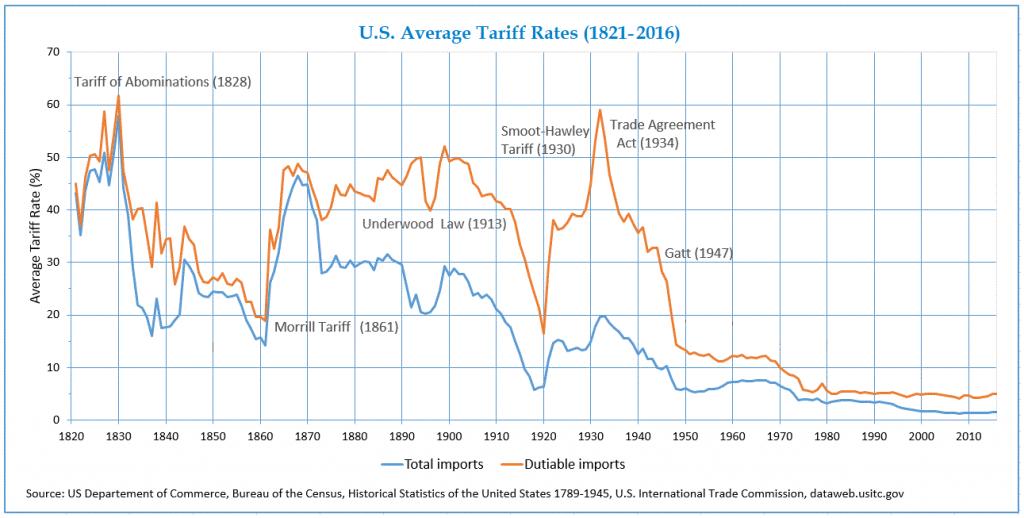 Dazi su importazioni negli Stati Uniti