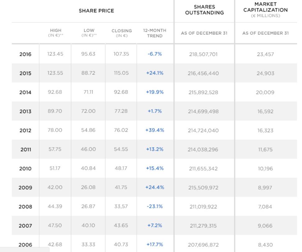 comprare azioni Luxottica Essilor
