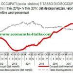 Rallenta l'Economia Italiana nel 2019 - 2020. Previsione Disoccupazione