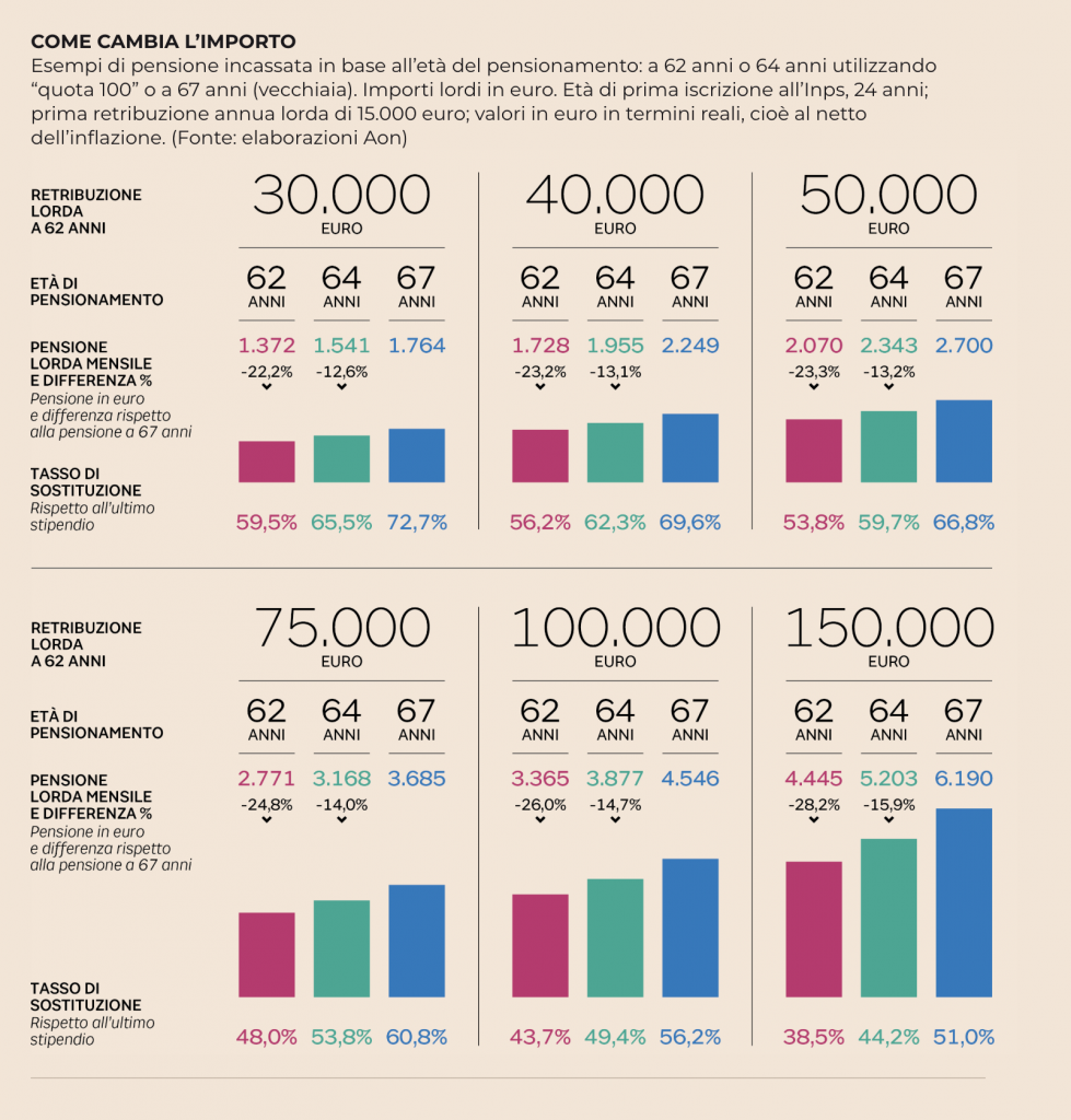 calcolo assegno pensione quota 100 con penalizzazione