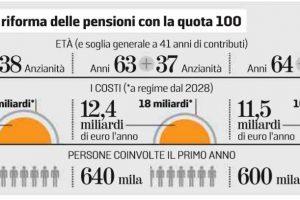 Esempi Quota 100 Pensioni la Tabella per il Calcolo dell'Età Pensionabile