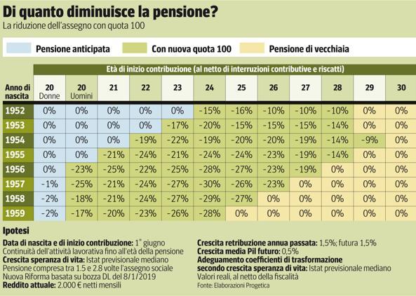 Quota 100: di quanti soldi diminuisce l'importo della pensione?