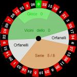 Come Vincere alla Roulette: Guida 2019 per Guadagnare Online
