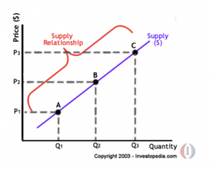 Che Cos'è l'Economia - Nozioni Base di Economia