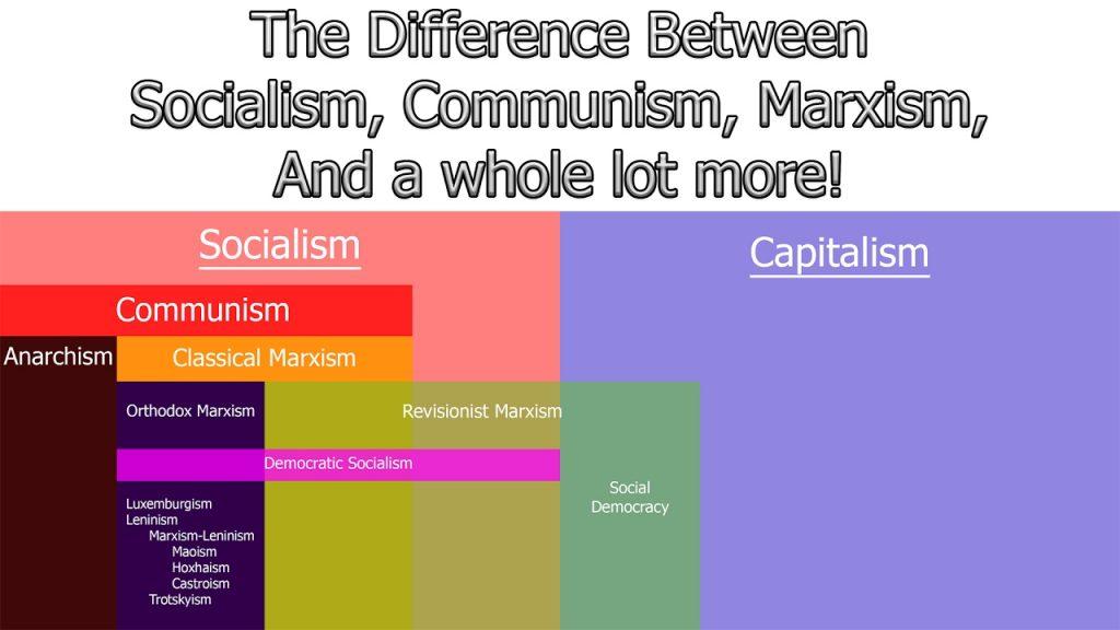 Qual'è la Differenza tra Comunismo e Socialismo