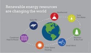 Energie Rinnovabili: Economia, Investimenti, Possibilità di Impresa