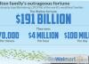 I Walton Guadagnano 100 milioni di $ al Giorno: Le Persone Più Ricche del Mondo