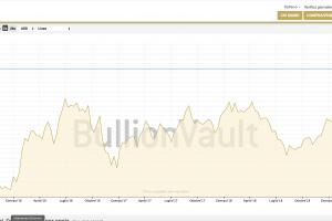 Quotazione oro: la febbre dell'oro dei mercati finanziari