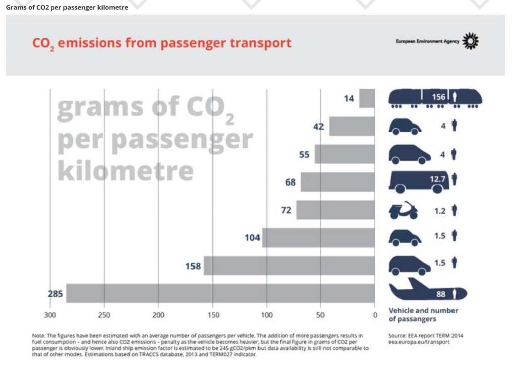 Aereo o Auto: quale mezzo di trasporto inquina di più, quale il più sostenibile?