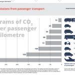 Aereo o Auto? Quale mezzo di trasporto inquina di più, qual'è il più sostenibile?