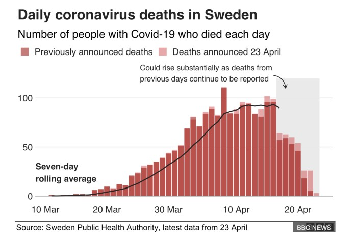 Coronavirus in Svezia: un Modello senza Lockdown. Funziona veramente?